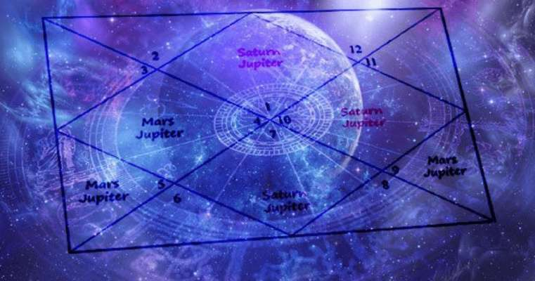 Know the various Astrology Yogas in your horoscope - Zenparent