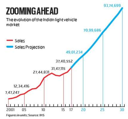 Indian Automotive Sector Shifting Gears