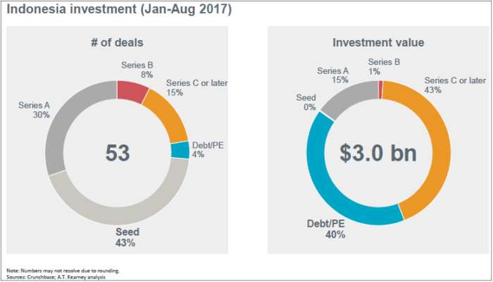 Indonesian Startups Raised $3 Bn In 53 Investment Deals