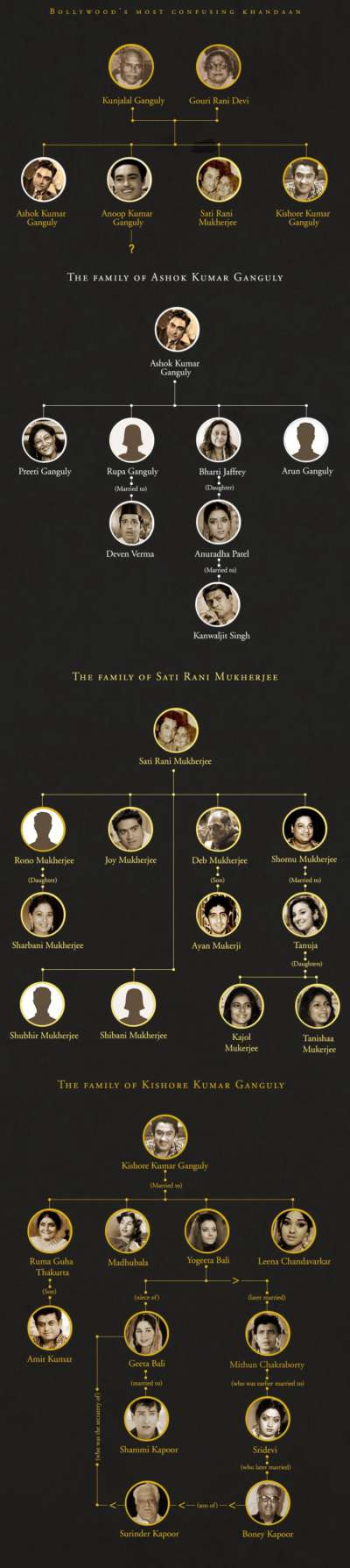 Meet the Most Confusing Family of Bollywood Other Than The Kapoor's