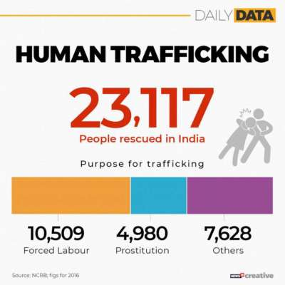 World Against Trafficking in persons 2019: Background