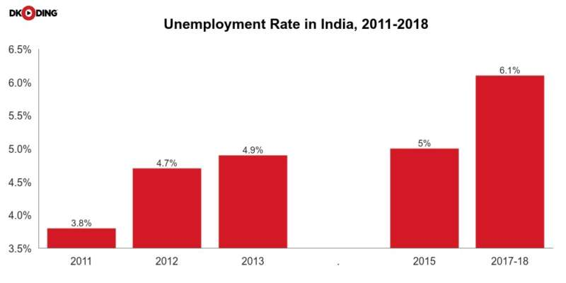 Layoff Spree: Why India Inc  is cutting jobs? - DKoding