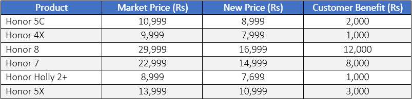 Honor Independence Day Offer: Slashes Smartphone Prices Up