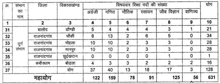 Chhattisgarh School Education Recruitment for 631 Guest Teacher