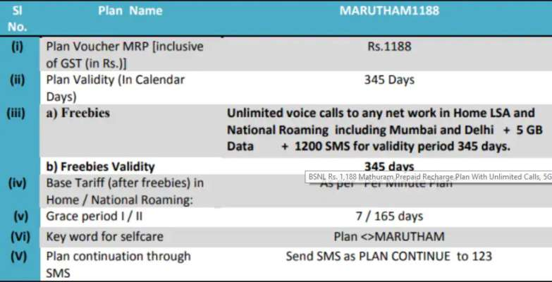 BSNL offers free broadband with 5GB data per day to landline