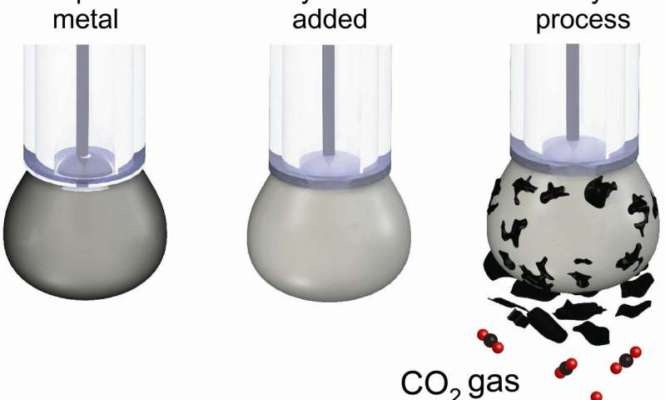 Scientists have developed a new way to convert CO₂