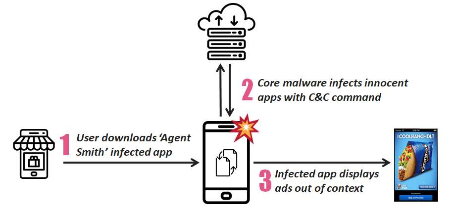 Android malware 'Agent Smith' replaces apps with infected
